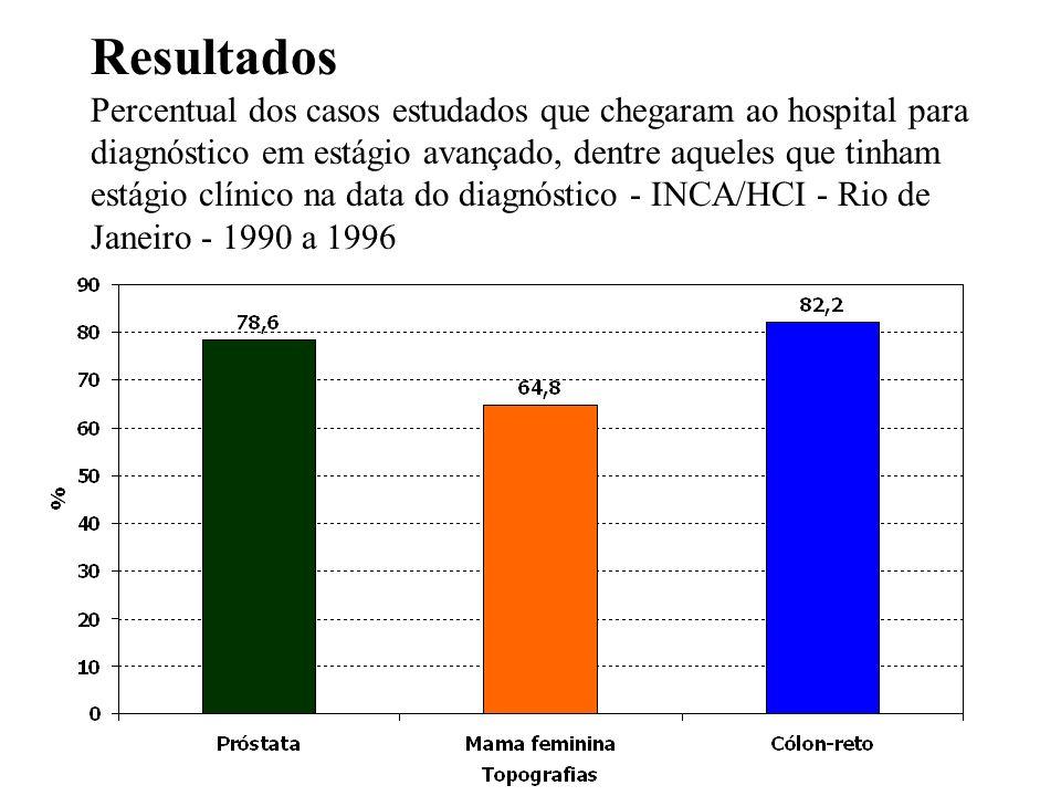 Resultados Percentual dos casos estudados que chegaram ao hospital para diagnóstico em estágio avançado, dentre aqueles que tinham estágio clínico na