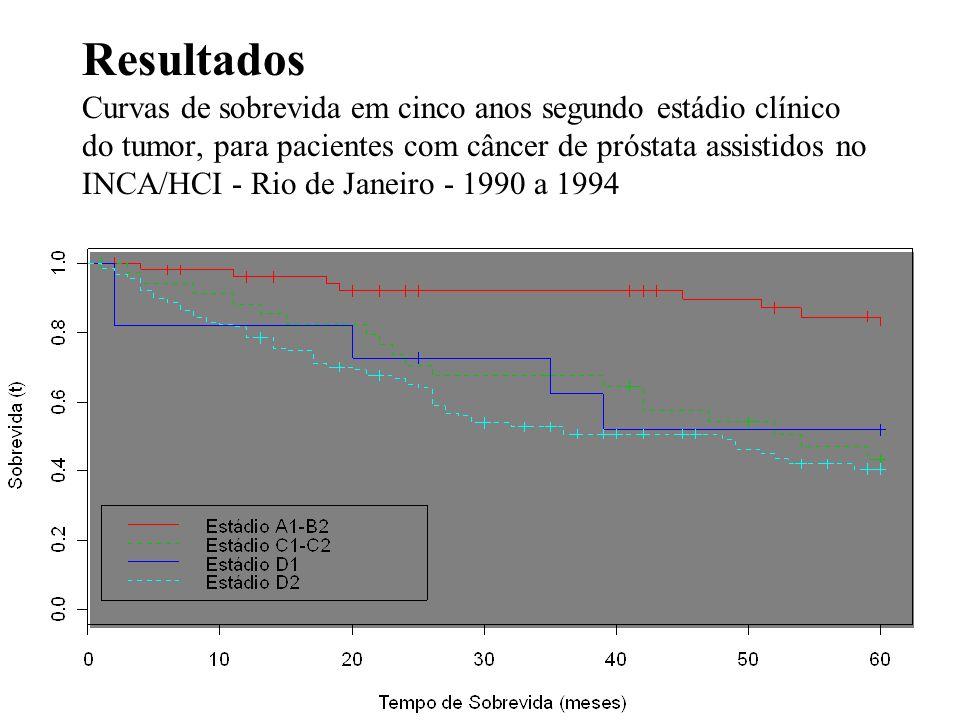 Resultados Curvas de sobrevida em cinco anos segundo estádio clínico do tumor, para pacientes com câncer de próstata assistidos no INCA/HCI - Rio de J