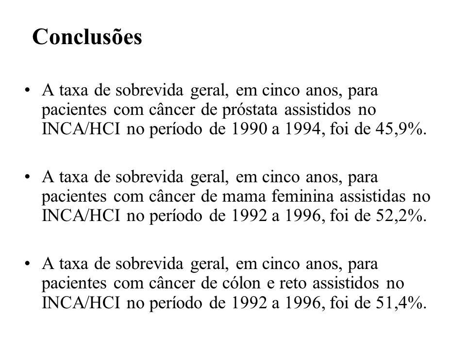 Conclusões A taxa de sobrevida geral, em cinco anos, para pacientes com câncer de próstata assistidos no INCA/HCI no período de 1990 a 1994, foi de 45