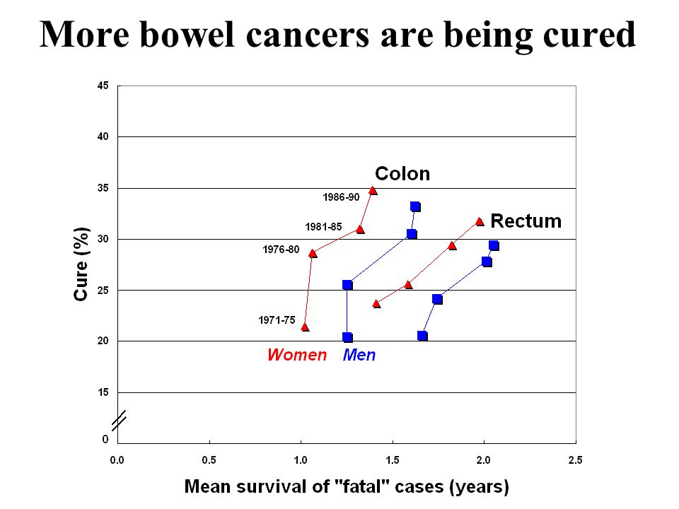 More bowel cancers are being cured