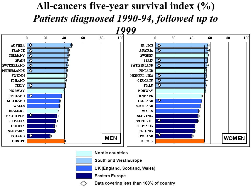 Nordic countries South and West Europe UK (England, Scotland, Wales) Eastern Europe Data covering less than 100% of country All-cancers five-year surv