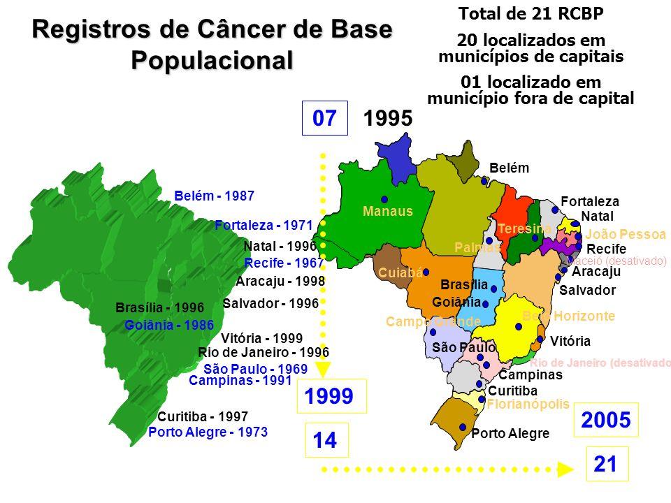 Registros de Câncer de Base Populacional Belém - 1987 Porto Alegre - 1973 São Paulo - 1969 Goiânia - 1986 Recife - 1967 Fortaleza - 1971 Campinas - 19