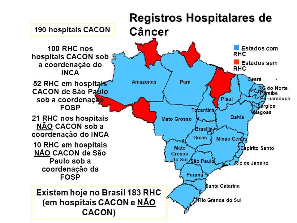 A Importância da integração entre os Registros Belém 96-98 Vitória 97 Recife 95-99 Natal 98-00 Porto Alegre 93-99 Salvador 97-02 João Pessoa 99-01 Fortaleza 96 Belo Horizonte 00 Manaus 99 Fontes: 33 CACON: 02 (03 RHC) 47% das informações Fontes: 29 CACON: 06 (10 RHC) 43% das informações Fontes: 17 CACON: 02 (02 RHC) 36% das informações Fontes: 08 CACON: 01 (02 RHC) 46% das informações Fontes : 18 CACON: 06 (06 RHC) 48% das informações Fontes: 5 CACON: 04 (06 RHC) 60% das informações Fontes : 14 CACON: 03 (03 RHC) 37% das informações Fontes : 19 CACON: 02 (04 RHC) 24% das informações Fontes : 34 CACON: 03 (03RHC) 21% das informações Fontes : 34 CACON: 01 (01 RHC) 29% das informações Fontes : 37 CACON: 01 (01 RHC) 37% das informações Aracaju 96 Fontes : 8 CACON: 01 (01RHC) 22% das informações Fontes: 09 CACON: 02 (02 RHC) 52% das informações Campinas 91-95 Fontes: 25 CACON: 03 (03 RHC) 24% das informações Curitiba 98 Fontes: 28 CACON: 03 (03 RHC) 34% das informações Campo Grande 00 Palmas 00-01 Fontes: 7 CACON: 0 Distrito Federal 96-01 Cuiabá 00-01 Fontes: 25 CACON:02 (03 RHC) 23% das informações
