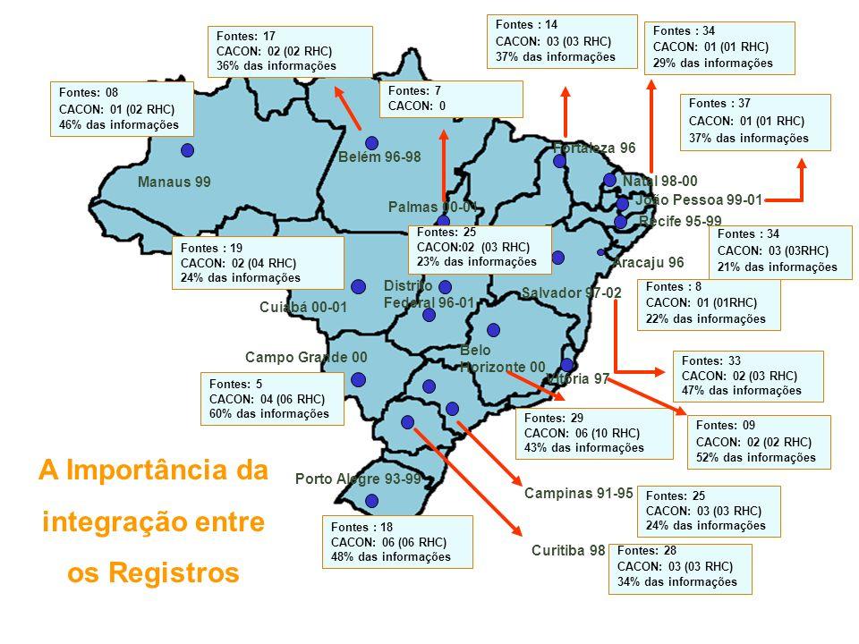 A Importância da integração entre os Registros Belém 96-98 Vitória 97 Recife 95-99 Natal 98-00 Porto Alegre 93-99 Salvador 97-02 João Pessoa 99-01 For