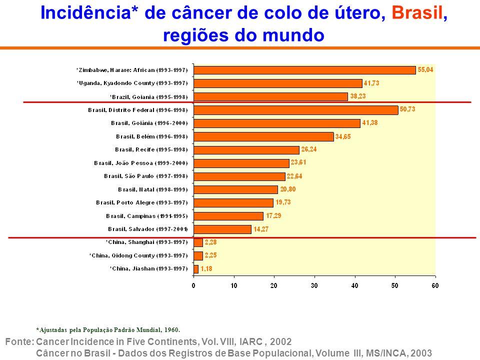 Incidência* de câncer de mama, Brasil e regiões do mundo *Ajustadas pela População Padrão Mundial, 1960.