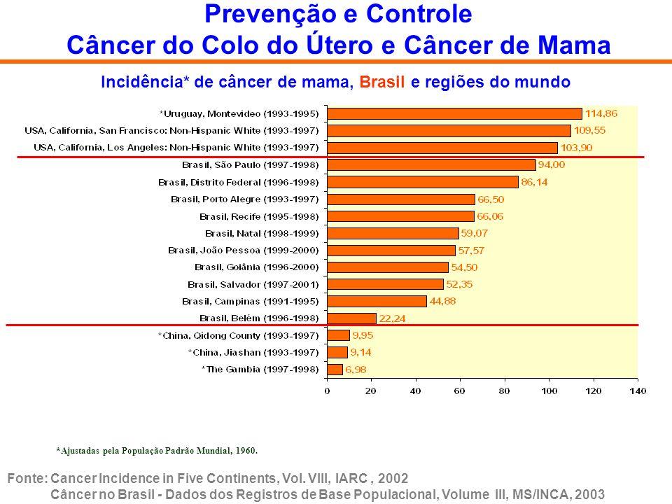 Distribuição dos dez tumores primários mais freqüentes, segundo estadiamento clínico – INCA – 2000 a 2001.