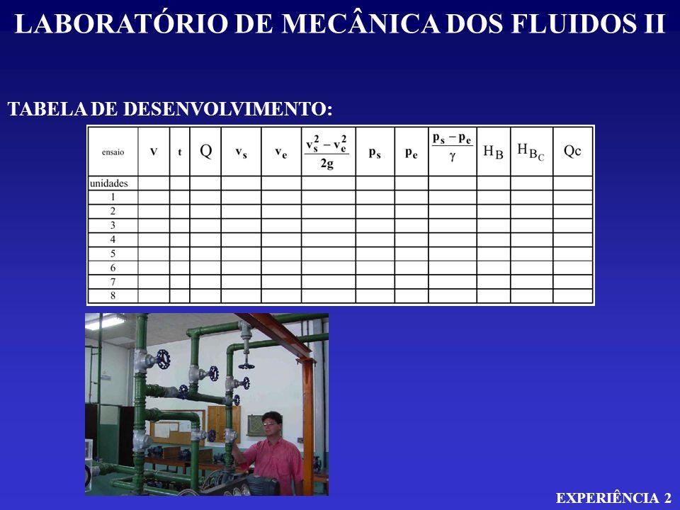 LABORATÓRIO DE MECÂNICA DOS FLUIDOS II EXPERIÊNCIA 2 TABELA DE DESENVOLVIMENTO: