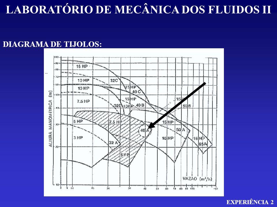 LABORATÓRIO DE MECÂNICA DOS FLUIDOS II EXPERIÊNCIA 2 DIAGRAMA DE TIJOLOS: