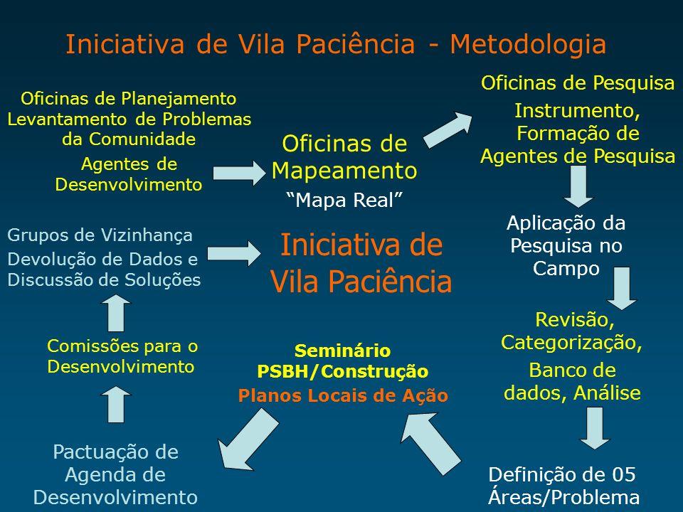 Iniciativa de Vila Paciência - Metodologia Oficinas de Planejamento Levantamento de Problemas da Comunidade Agentes de Desenvolvimento Oficinas de Pes