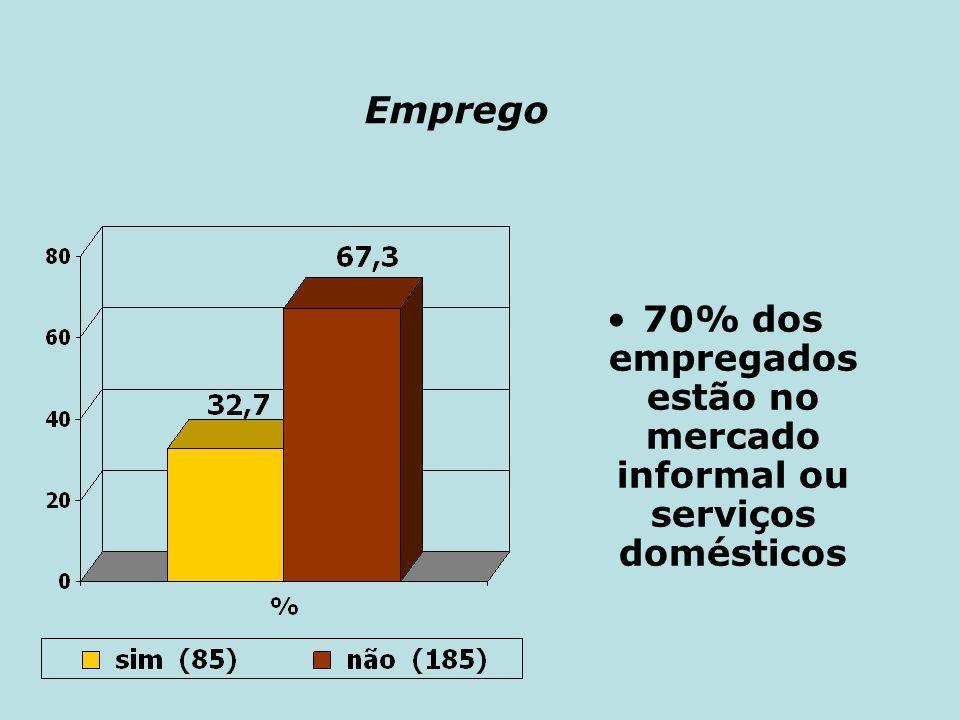 Emprego 70% dos empregados estão no mercado informal ou serviços domésticos