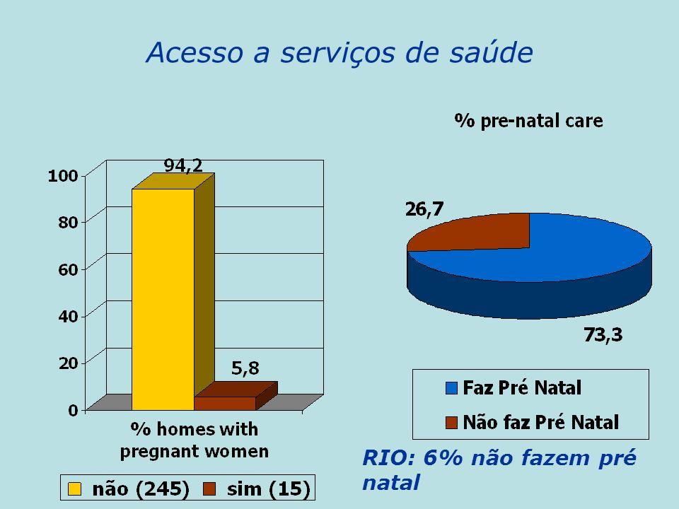 Acesso a serviços de saúde RIO: 6% não fazem pré natal