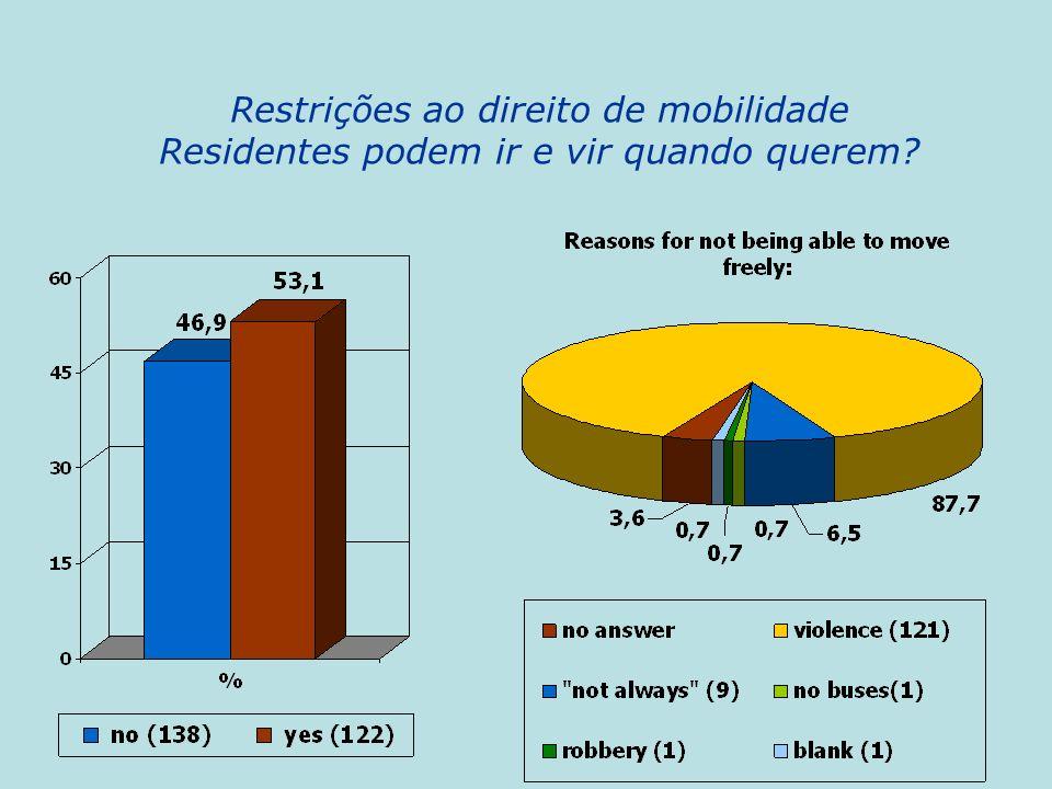 Restrições ao direito de mobilidade Residentes podem ir e vir quando querem?