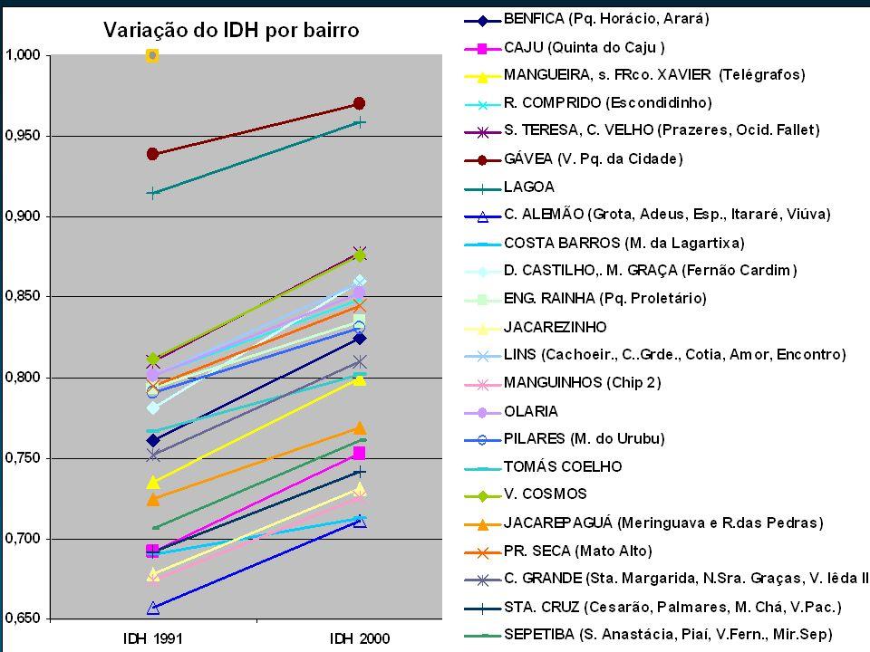 Contexto Além da pobreza, desemprego, graves problemas ambientais e de moradia e pouco acesso a serviços públicos essenciais como saúde, educação (ensino médio!),recreação e emprego, moradores estão expostos à violência do crime organizado e da polícia Genocídio – quase 3000 jovens mortos por ano; Meninas de 15 a 19 anos nas favelas tem 5 vezes mais filhos que no restante da cidade; Em todas as comunidades os indicadores de saúde são piores, e menos serviços são oferecidos; exemplo: apenas 2% dos adolescentes de 12 a 17 anos residentes no complexo do Alemão encontram- se participando de atividades culturais e desportivas; 25% das mulheres de Vila Paciência não fazem pré- natal (6% na média do Rio)