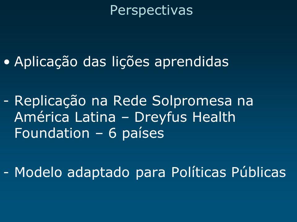 Perspectivas Aplicação das lições aprendidas -Replicação na Rede Solpromesa na América Latina – Dreyfus Health Foundation – 6 países -Modelo adaptado