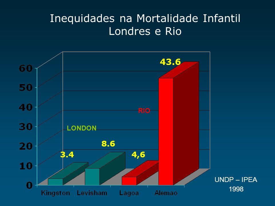 Os entrevistados sabem ler? Taxa do município do Rio = 3,4% (Fonte: IPEA, 2001)