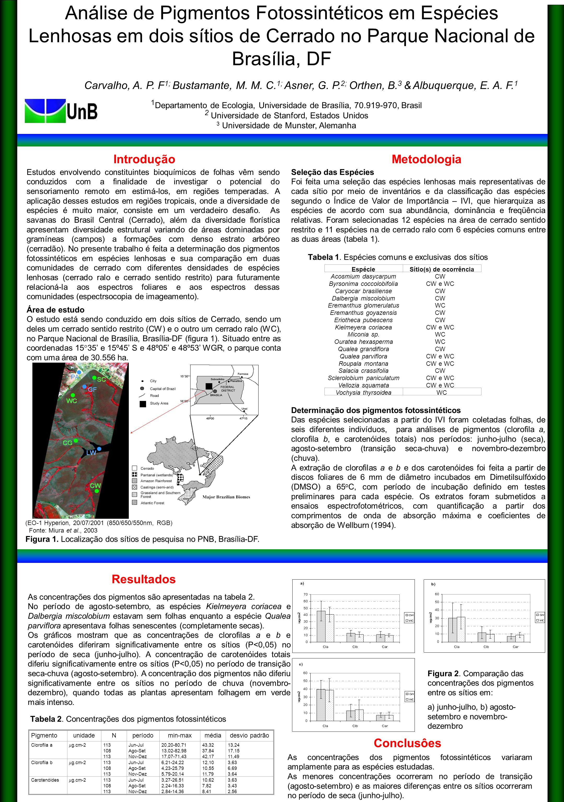 Introdução Resultados Metodologia Análise de Pigmentos Fotossintéticos em Espécies Lenhosas em dois sítios de Cerrado no Parque Nacional de Brasília,