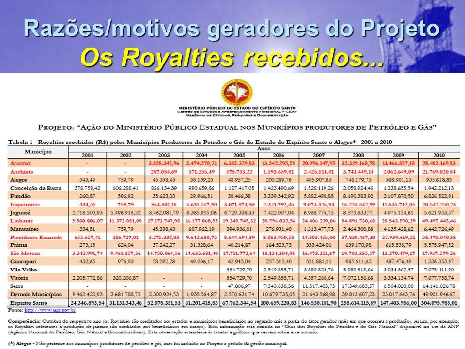 Razões/motivos geradores do Projeto Os Royalties recebidos...
