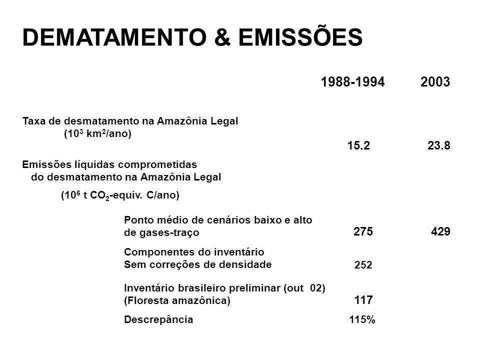 DEMATAMENTO & EMISSÕES 1988-19942003 Taxa de desmatamento na Amazônia Legal (10 3 km 2 /ano) 15.223.8 Emissões líquidas comprometidas do desmatamento na Amazônia Legal (10 6 t CO 2 -equiv.