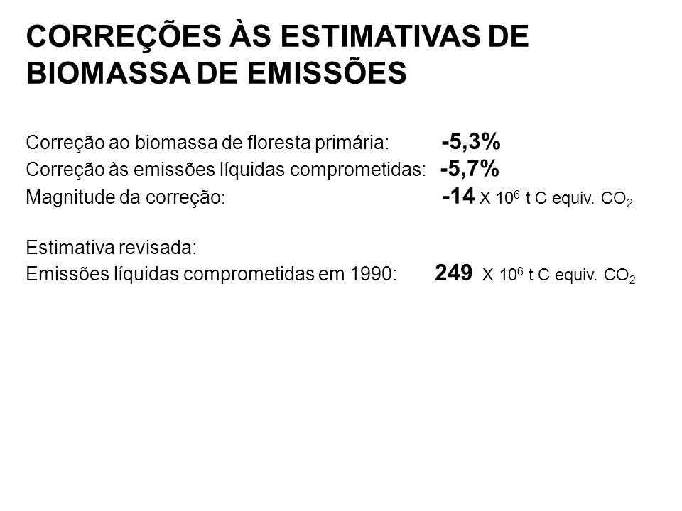 CORREÇÕES ÀS ESTIMATIVAS DE BIOMASSA DE EMISSÕES Correção ao biomassa de floresta primária: -5,3% Correção às emissões líquidas comprometidas: -5,7% Magnitude da correção : -14 X 10 6 t C equiv.