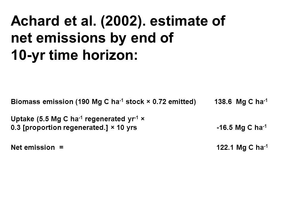 Adjustments needed to Achard et al.