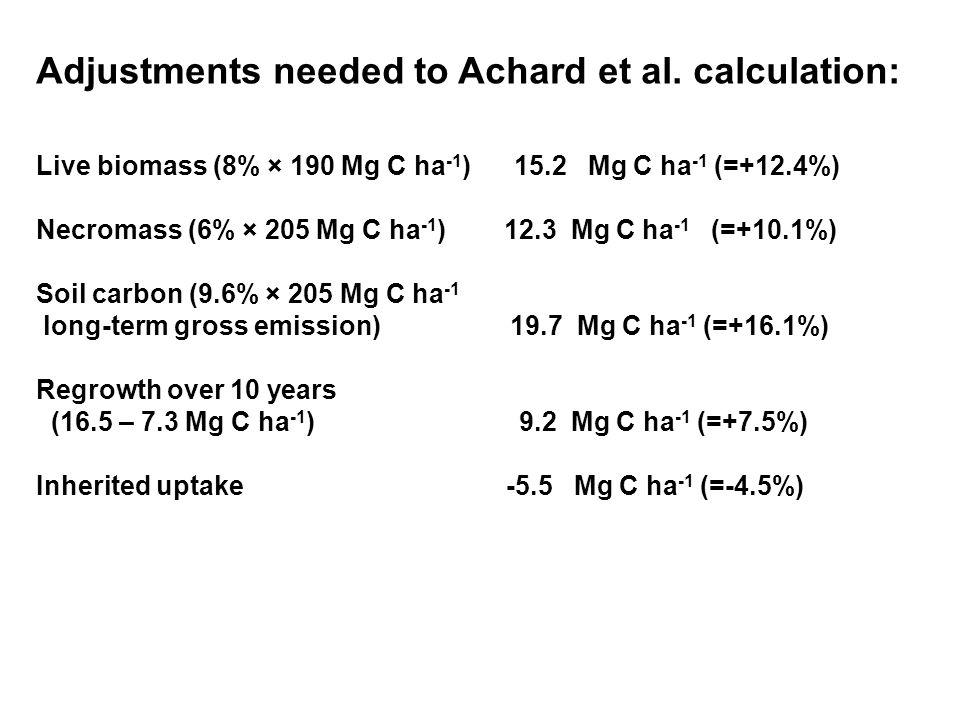 Adjustments needed to Achard et al. calculation: Live biomass (8% × 190 Mg C ha -1 ) 15.2 Mg C ha -1 (=+12.4%) Necromass (6% × 205 Mg C ha -1 ) 12.3 M
