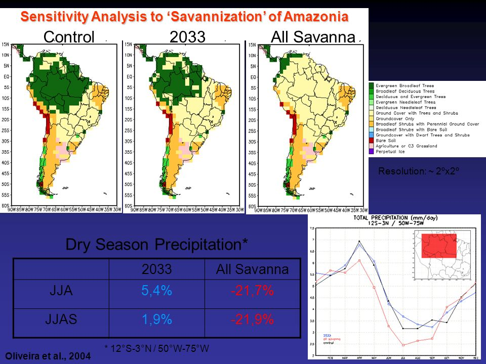 Sensitivity Analysis to Savannization of Amazonia Resolution: ~ 2ºx2º Control2033All Savanna 2033All Savanna JJA5,4%-21,7% JJAS1,9%-21,9% Dry Season P