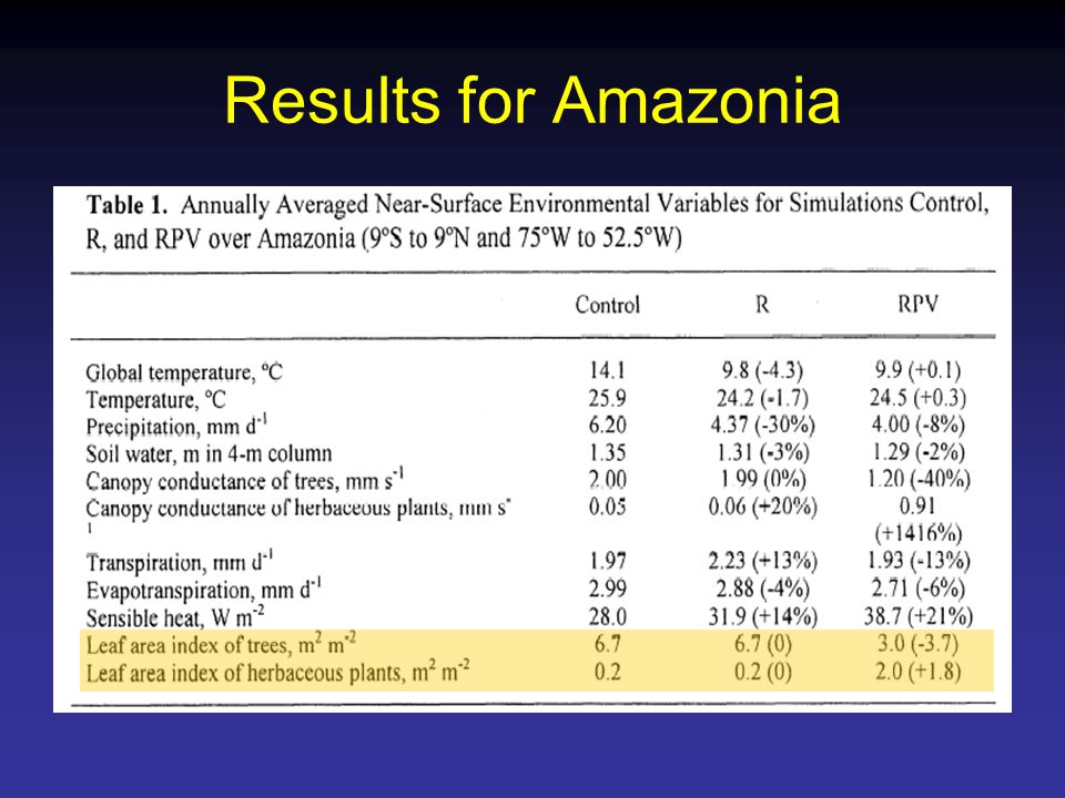 Results for Amazonia