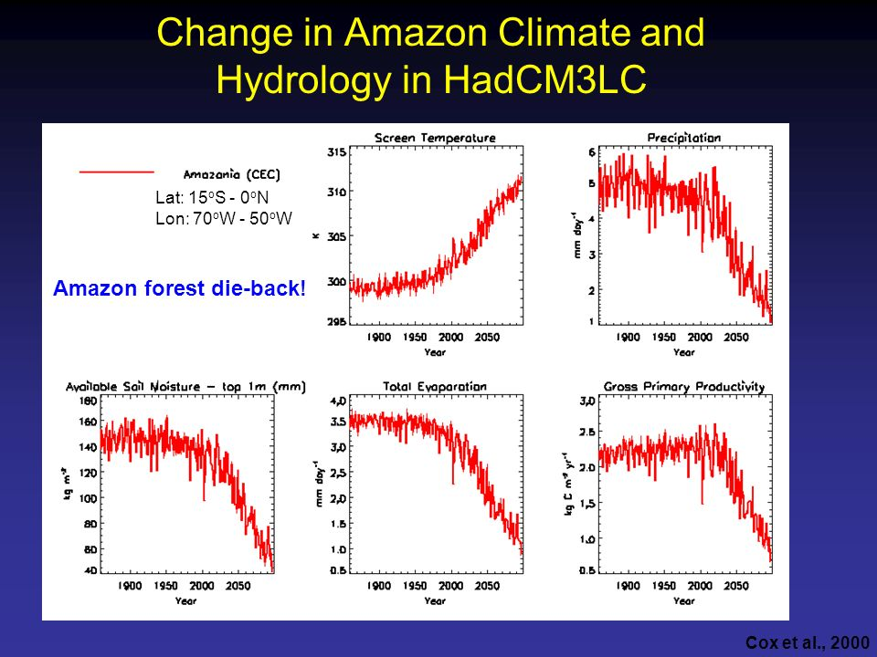 Change in Amazon Climate and Hydrology in HadCM3LC Lat: 15 o S - 0 o N Lon: 70 o W - 50 o W Amazon forest die-back! Cox et al., 2000