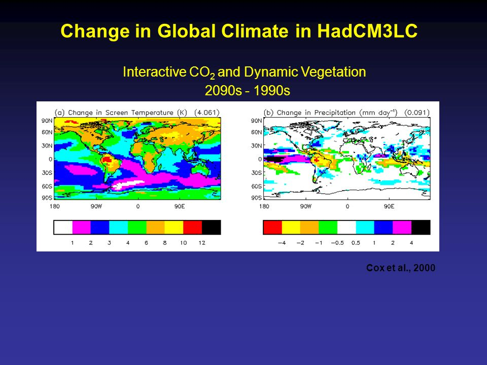 Change in Global Climate in HadCM3LC Interactive CO 2 and Dynamic Vegetation 2090s - 1990s Cox et al., 2000