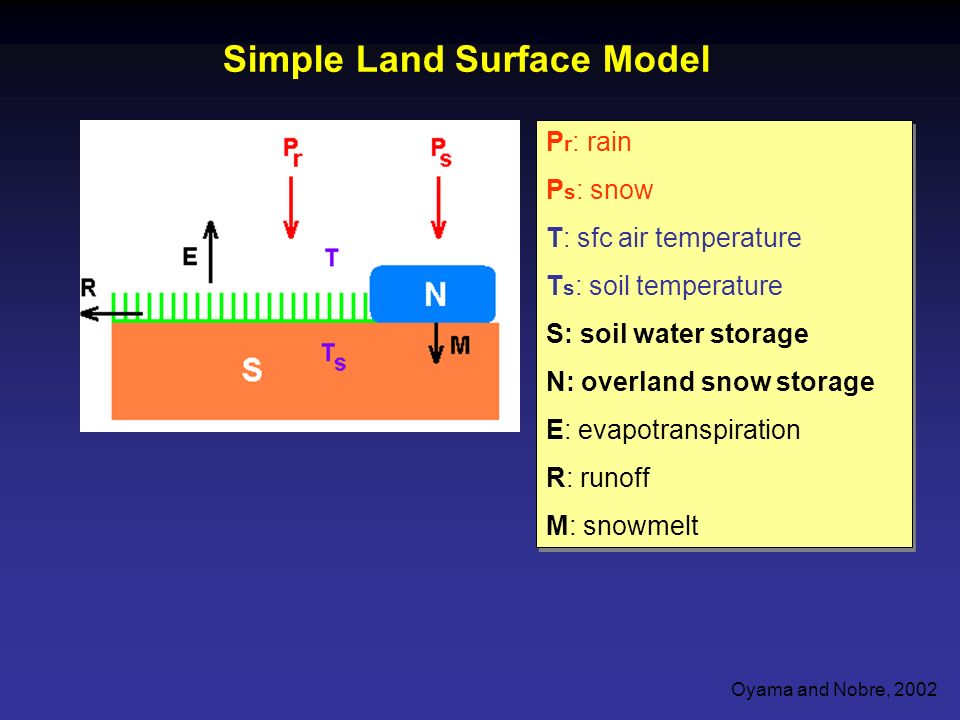P r : rain P s : snow T: sfc air temperature T s : soil temperature S: soil water storage N: overland snow storage E: evapotranspiration R: runoff M: