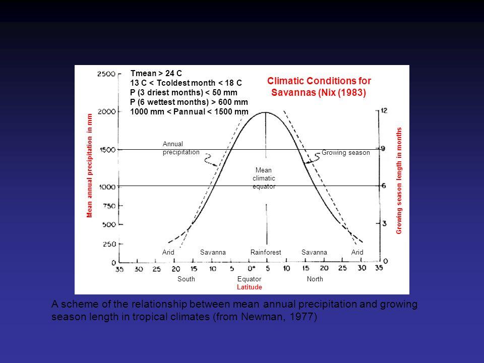 Nobre et al.1991, J.