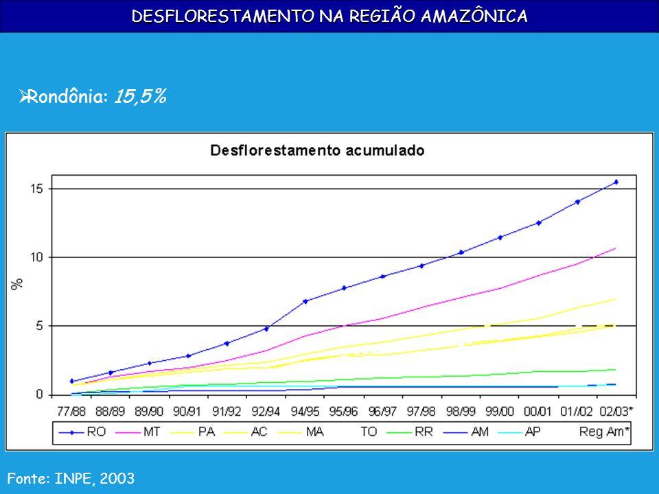 DESFLORESTAMENTO NA REGIÃO AMAZÔNICA Fonte: INPE, 2003 Rondônia: 15,5%