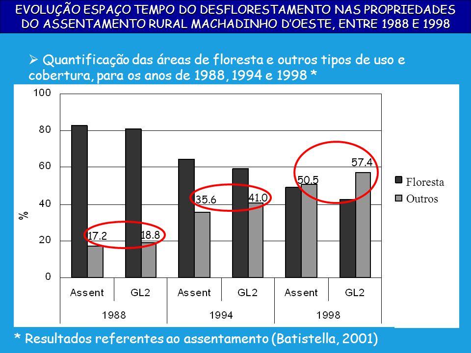 EVOLUÇÃO ESPAÇO TEMPO DO DESFLORESTAMENTO NAS PROPRIEDADES DO ASSENTAMENTO RURAL MACHADINHO DOESTE, ENTRE 1988 E 1998 Quantificação das áreas de flore