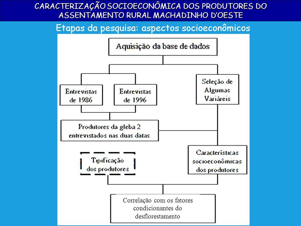 CARACTERIZAÇÃO SOCIOECONÔMICA DOS PRODUTORES DO ASSENTAMENTO RURAL MACHADINHO DOESTE Etapas da pesquisa: aspectos socioeconômicos Correlação com os fa