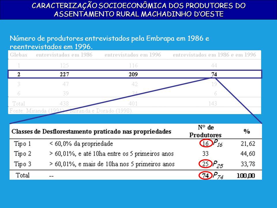 CARACTERIZAÇÃO SOCIOECONÔMICA DOS PRODUTORES DO ASSENTAMENTO RURAL MACHADINHO DOESTE Número de produtores entrevistados pela Embrapa em 1986 e reentre