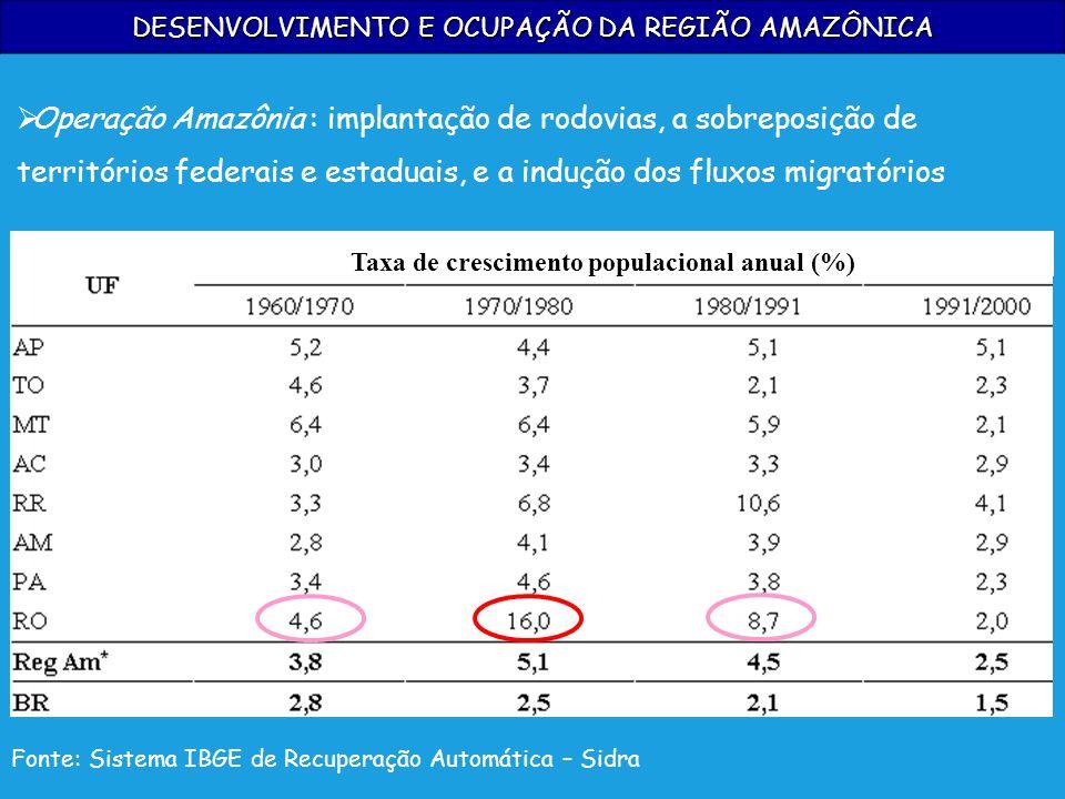 Fonte: Sistema IBGE de Recuperação Automática – Sidra Taxa de crescimento populacional anual (%) DESENVOLVIMENTO E OCUPAÇÃO DA REGIÃO AMAZÔNICA Operaç