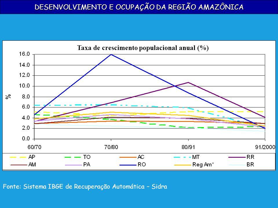 DESENVOLVIMENTO E OCUPAÇÃO DA REGIÃO AMAZÔNICA Fonte: Sistema IBGE de Recuperação Automática – Sidra Taxa de crescimento populacional anual (%)