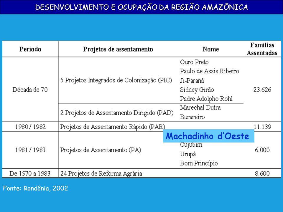 DESENVOLVIMENTO E OCUPAÇÃO DA REGIÃO AMAZÔNICA Fonte: Rondônia, 2002 Machadinho dOeste