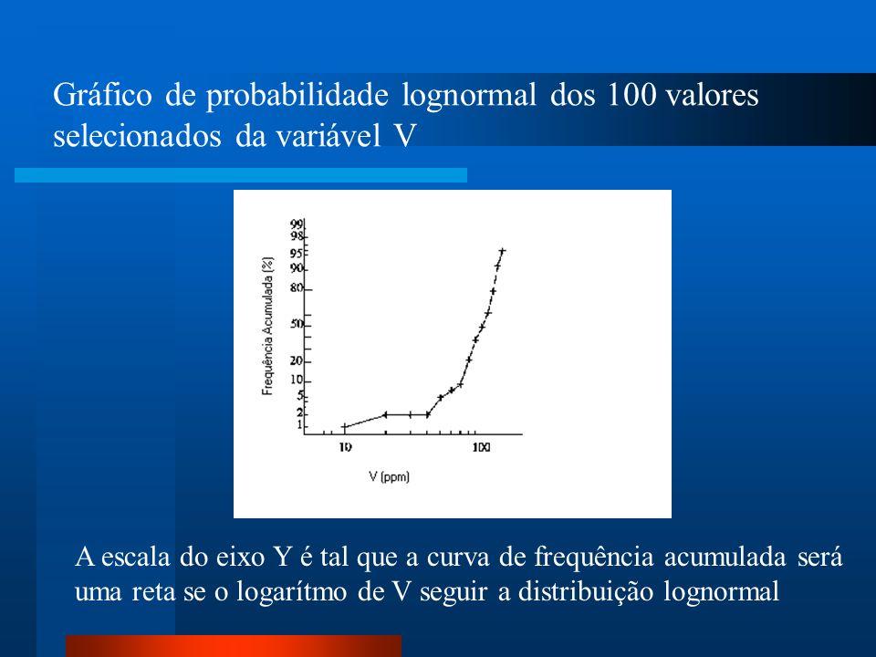 Gráfico de probabilidade lognormal dos 100 valores selecionados da variável V A escala do eixo Y é tal que a curva de frequência acumulada será uma re