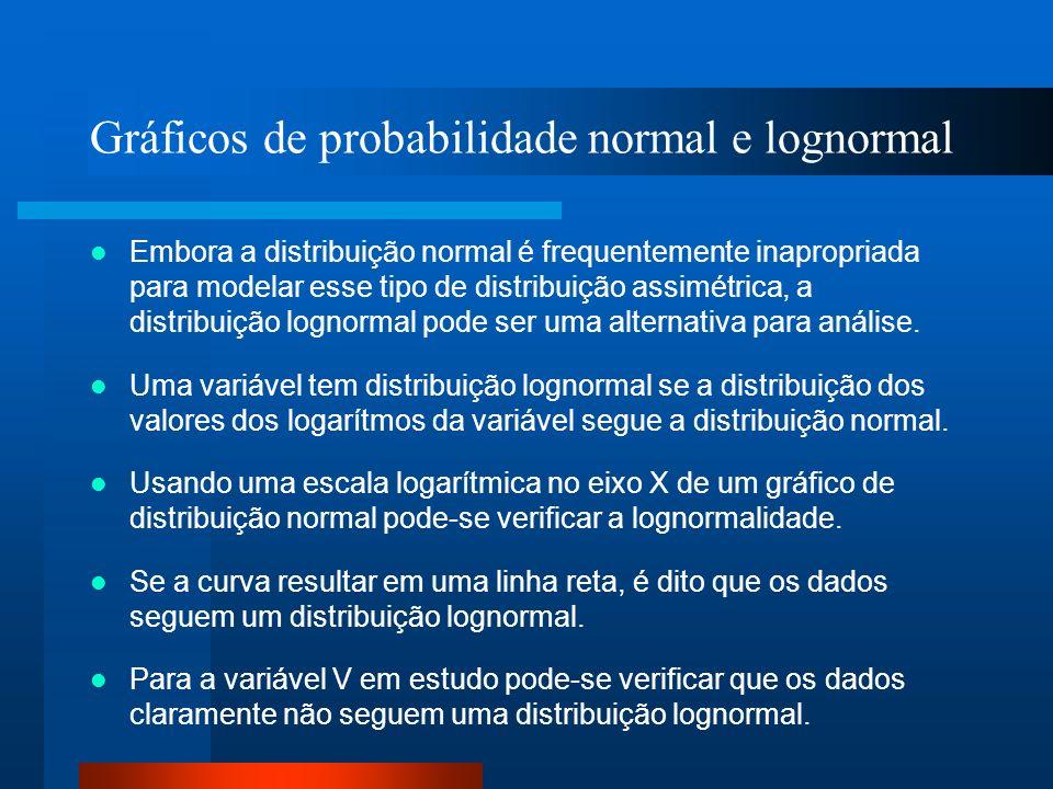 Gráficos de probabilidade normal e lognormal Embora a distribuição normal é frequentemente inapropriada para modelar esse tipo de distribuição assimét