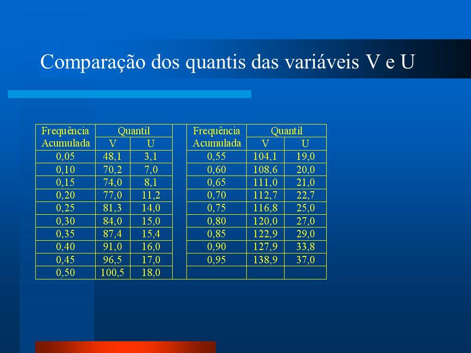Comparação dos quantis das variáveis V e U
