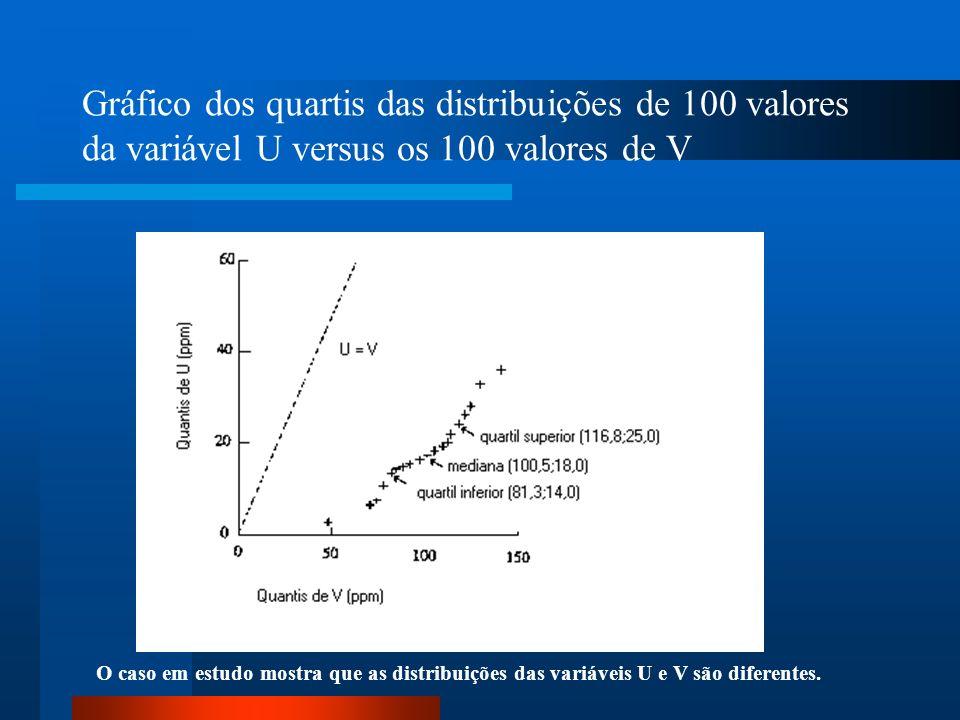Gráfico dos quartis das distribuições de 100 valores da variável U versus os 100 valores de V O caso em estudo mostra que as distribuições das variáve