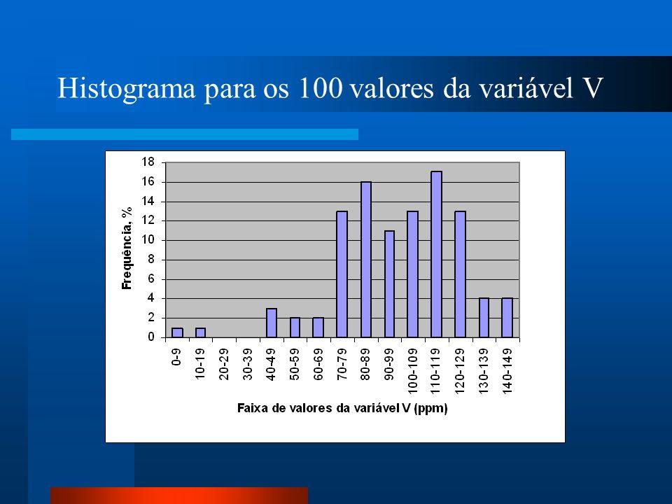 Frequência dos 100 valores selecionados da variável V com largura de classe de 10 ppm.