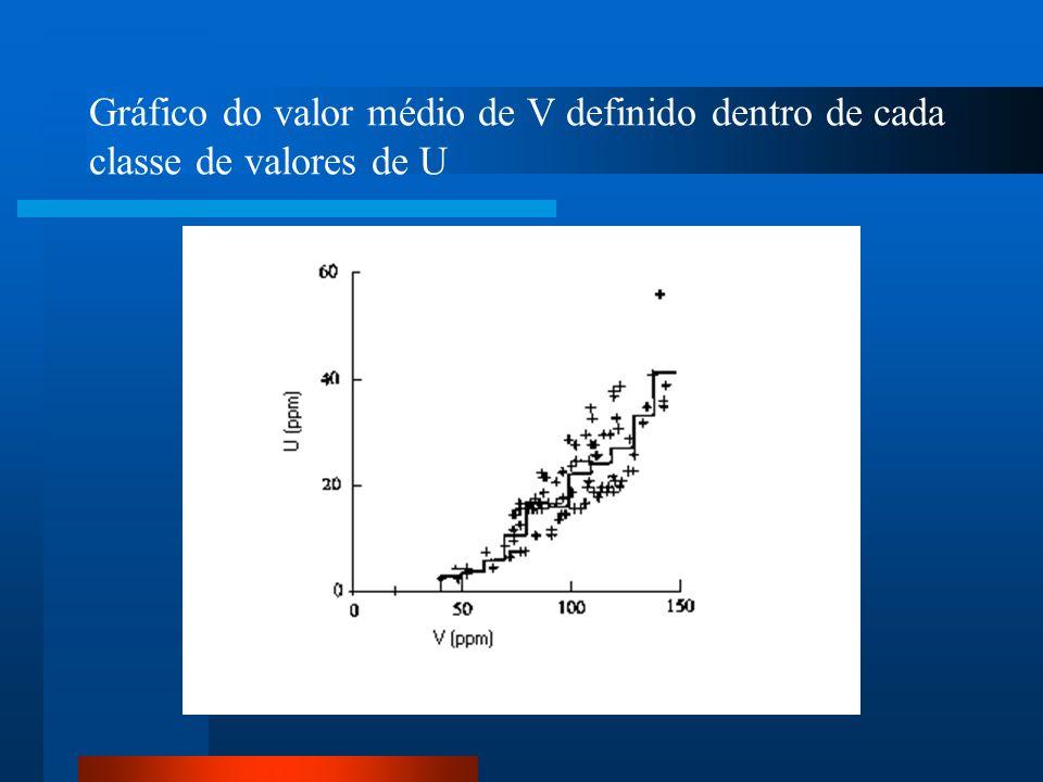 Gráfico do valor médio de V definido dentro de cada classe de valores de U