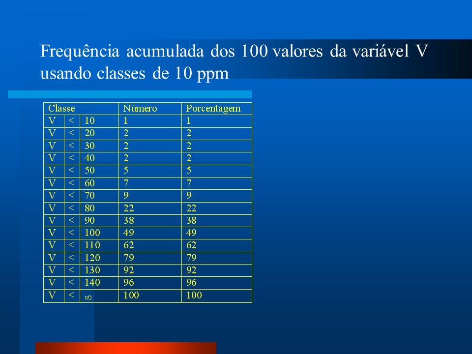 Medidas de dispersão Desvio padrão: raiz quadrada da variância Para os 100 valores da variaável V o desvio padrão é de 26,23 ppm