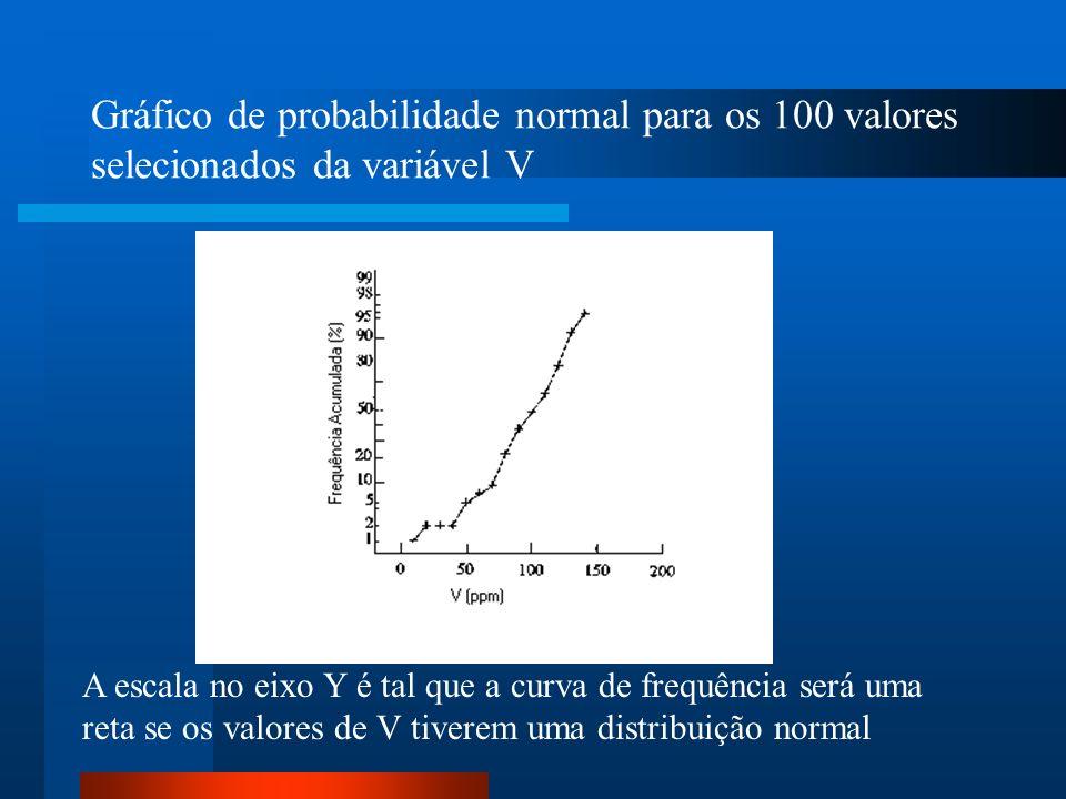 Gráfico de probabilidade lognormal dos 100 valores selecionados da variável V A escala do eixo Y é tal que a curva de frequência acumulada será uma reta se o logarítmo de V seguir a distribuição lognormal