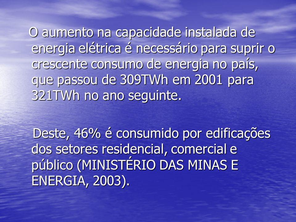 O aumento na capacidade instalada de energia elétrica é necessário para suprir o crescente consumo de energia no país, que passou de 309TWh em 2001 pa