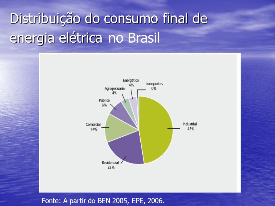Distribuição do consumo final de energia elétrica Distribuição do consumo final de energia elétrica no Brasil Fonte: A partir do BEN 2005, EPE, 2006.