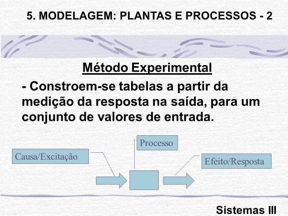 Método Experimental - Constroem-se tabelas a partir da medição da resposta na saída, para um conjunto de valores de entrada. 5. MODELAGEM: PLANTAS E P