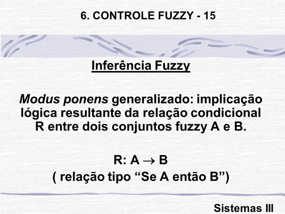Inferência Fuzzy Modus ponens generalizado: implicação lógica resultante da relação condicional R entre dois conjuntos fuzzy A e B. R: A B ( relação t
